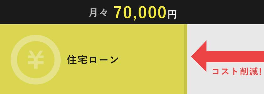 月々70,000円 住宅ローン コスト削減!