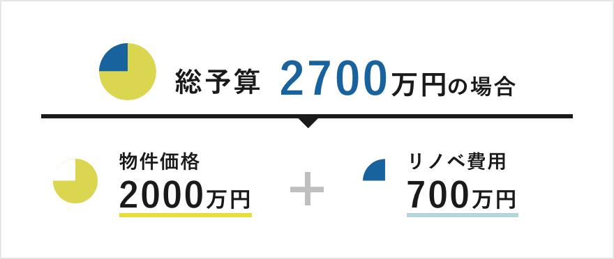 総予算2700万円の場合 / 物件価格2000万円+リノベ費用700万円